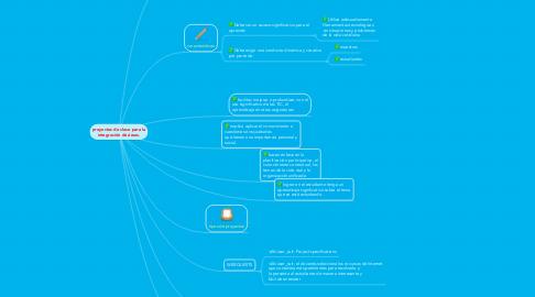Mind Map: proyectos de clase para la integración de áreas.