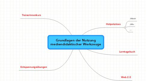 Mind Map: Grundlagen der Nutzungmediendidaktischer Werkzeuge
