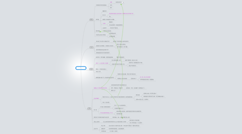 Mind Map: 微信 + 开放