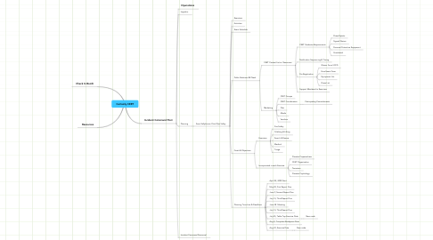Mind Map: Certainly CERT