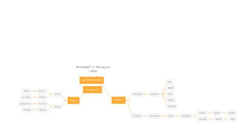 Mind Map: Actividad 1.1. No soy un robot