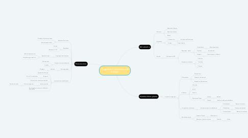 Mind Map: Organelas Conversoras de energia