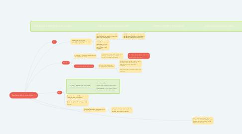 Mind Map: Teorías administrativas (1)