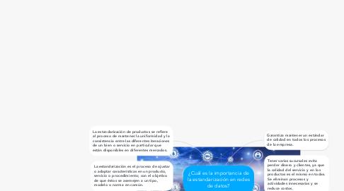 Mind Map: ¿Cuál es la importancia de la estandarización en redes de datos?