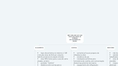 Mind Map: NBR 12284 (NB 1367) QUE TRATA DAS ÁREAS DE VIVÊNCIA EM CANTEIROS DE OBRAS.