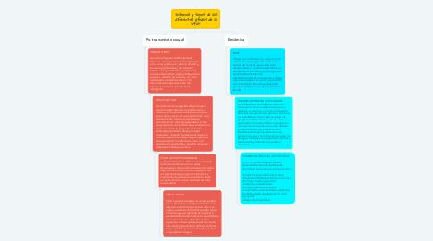 Mind Map: Síntomas y signos de las diferentes etapas de la sífilis