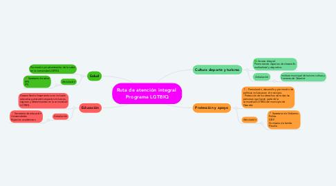 Mind Map: Ruta de atención integral  Programa LGTBIQ