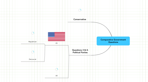 Mind Map: Comparative GovernmentQuestions