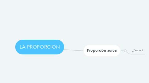 Mind Map: LA PROPORCION