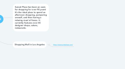 Mind Map: Sunset Plaza Shopping Mall