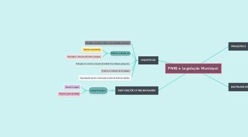 Mind Map: PNRS e Legislação Municipal.