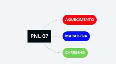 Mind Map: PNL 07