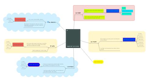Mind Map: PARTES DE LAS PLANTAS