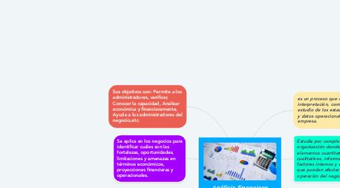 Mind Map: Análisis financiero