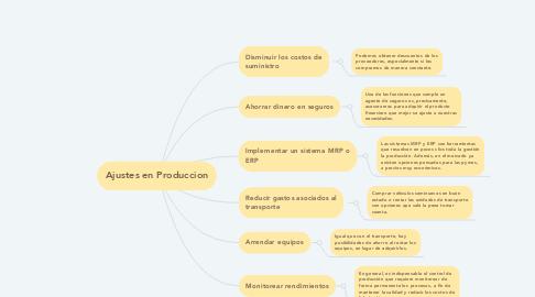 Mind Map: Ajustes en Produccion