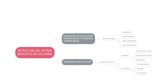 Mind Map: ESTRUCTURA DEL SISTEMA EDUCATIVO EN COLOMBIA