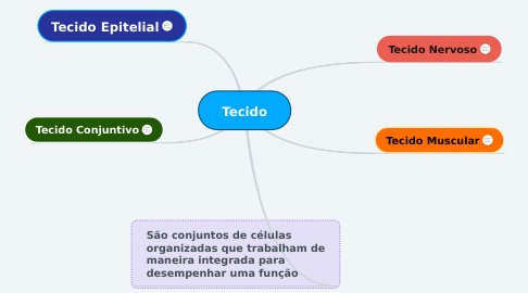 Mind Map: Tecido