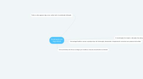 Mind Map: Socialização por fragmentos