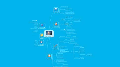 Mind Map: Tanque de agua