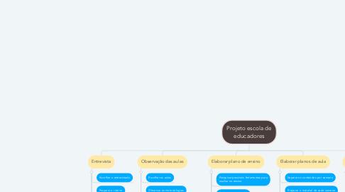 Mind Map: Projeto escola de educadores