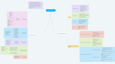 Mind Map: BIOFARMACÉUTICA