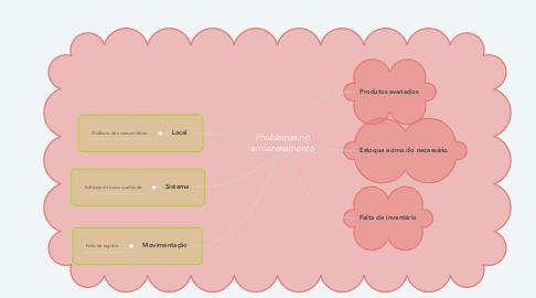 Mind Map: Problemas no armazenamento