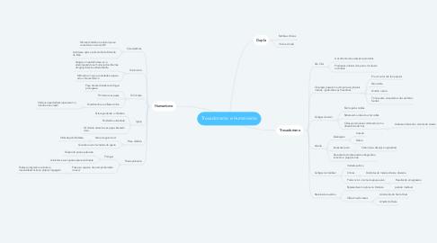 Mind Map: Trovadorismo e Humanismo