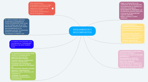 Mind Map: BIOELEMENTOS Y BIOCOMPUESTOS