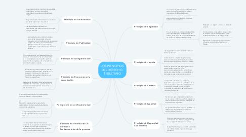 Mind Map: LOS PRINCIPIOS DEL DERECHO  TRIBUTARIO