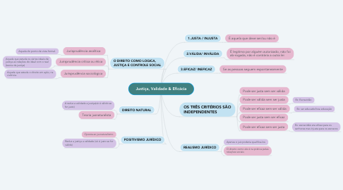Mind Map: Justiça, Validade & Eficácia
