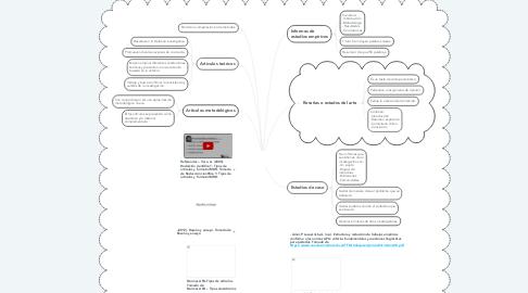 Mind Map: Artículos de investigación