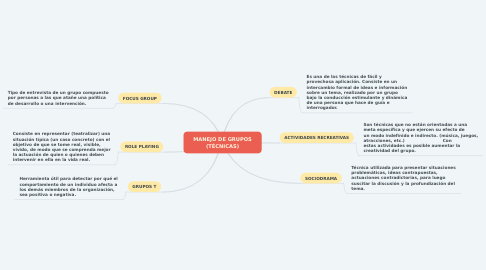 Mind Map: MANEJO DE GRUPOS (TÉCNICAS)