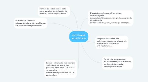 Mind Map: infertilidade  esterilidade