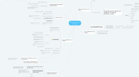Mind Map: Teoría General de los Sistemas