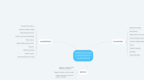 Mind Map: INVESTIGACION CUANTITATIVA Y CUALITATIVA