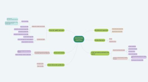 Mind Map: COSTO DE CAPITAL