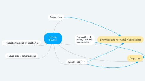 Mind Map: Future Orders