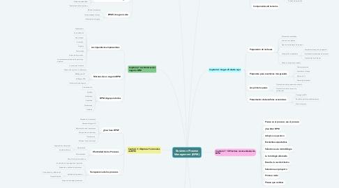 Mind Map: Business Process Management (BPM)