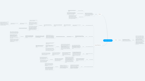 Mind Map: Conflito na Caxemira