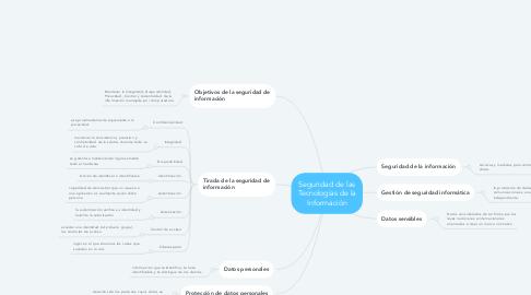 Mind Map: Seguridad de las Tecnologías de la Información