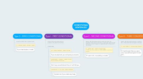 Mind Map: CONDITIONAL SENTENCES