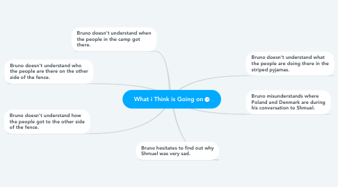 Mind Map: What i Think is Going on