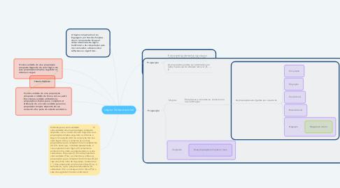 Mind Map: Lógica Computacional