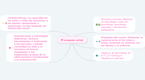 Mind Map: Lenguaje verbal
