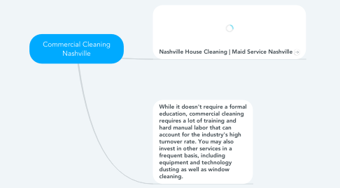 Mind Map: Commercial Cleaning Nashville