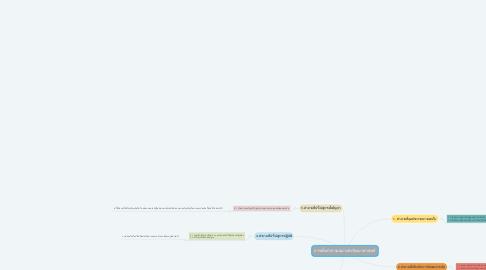 Mind Map: การตั้งคำถามอย่างนักวิทยาศาสตร์