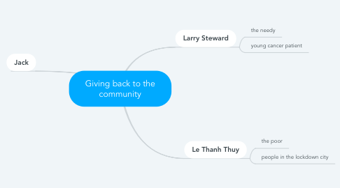 Mind Map: Giving back to the community