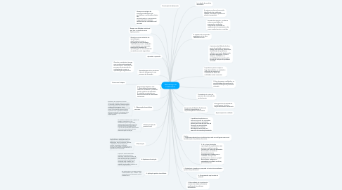 Mind Map: Metodologia da Problemática