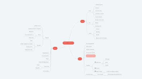 Mind Map: MORTEL / MORTELLE