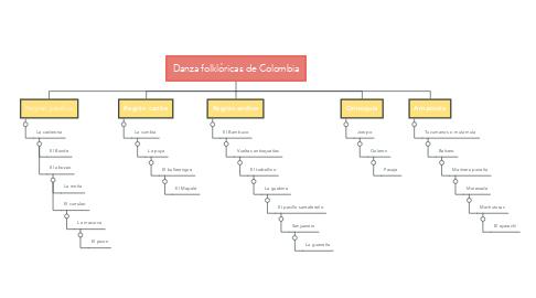Mind Map: Danza folklóricas de Colombia